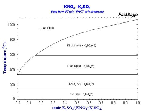 phase diagram of n2 click on a highlighted element to view some phase diagrams