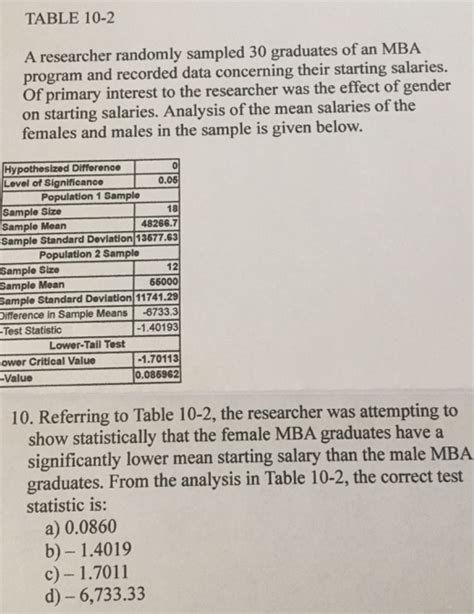 Impact Of An Mba On Salary by Solved A Researcher Randomly Sled 30 Graduates Of An M