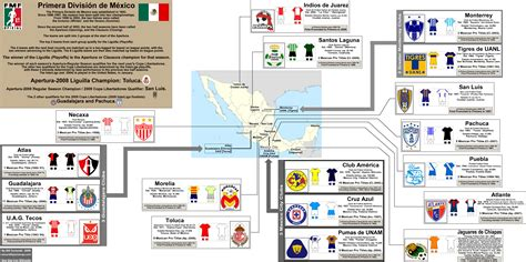 Mexican Soccer League Table by Opinions On Liga Mx