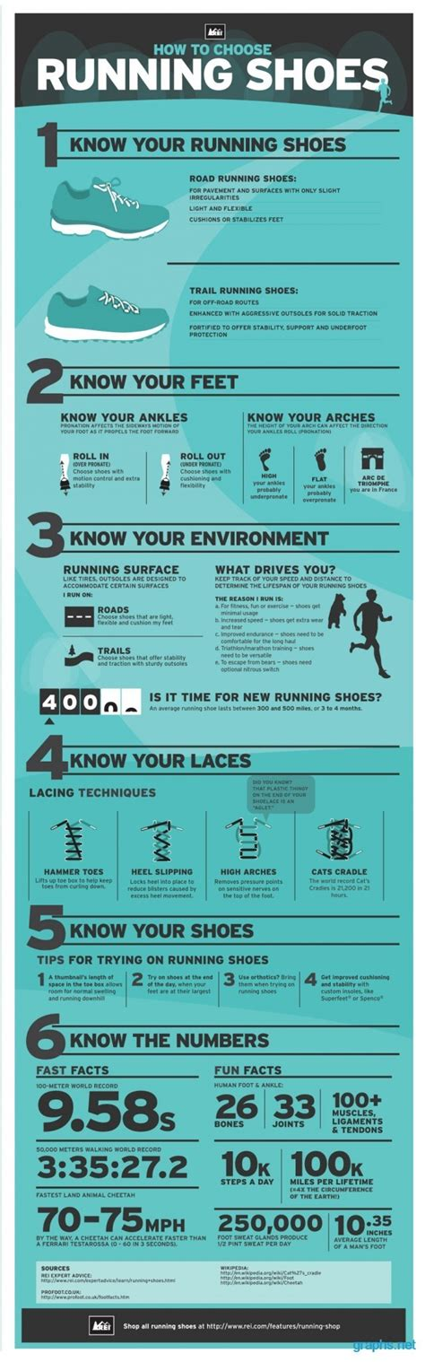 running shoes facts running shoes facts infographics graphs net