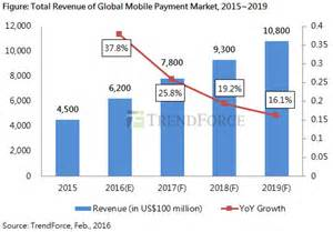 Taiwan Server Shipment Forecast global mobile payment market to hit 620bn in 2016 nfc world