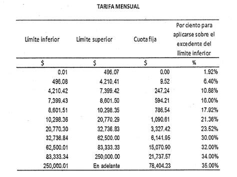 ley de isr 2016 naturalworks4ucom tarifa anual art 152 lisr 2016 2017 01 03 e1483490037868