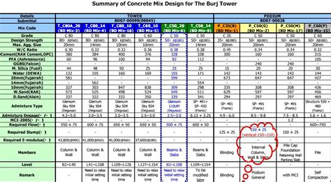 The Design Mix self compacting concrete process of self compacting concrete