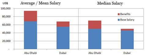 Mba Minimum Salary In Dubai by Accountant Salary In Dubai And Uae Trend Analysis