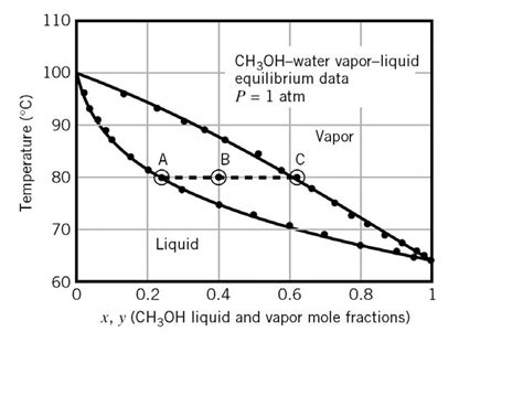 txy diagram solved a txy diagram for methanol water mixtures at 1 atm