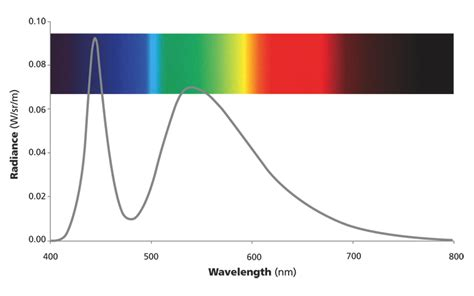 light emitting diodes wavelengths light emitting diode wavelength range 28 images 3mm standard t 1 infrared light emitting