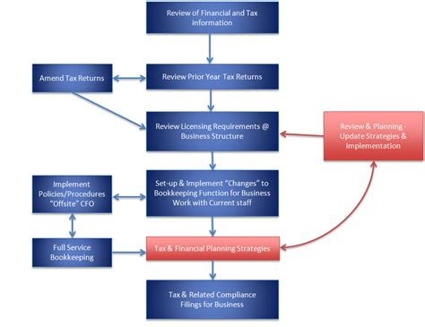 flowchart analysis business financial planning and analysis by ames