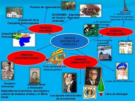 imagenes hechos historicos de colombia hechos historicos de venezuela
