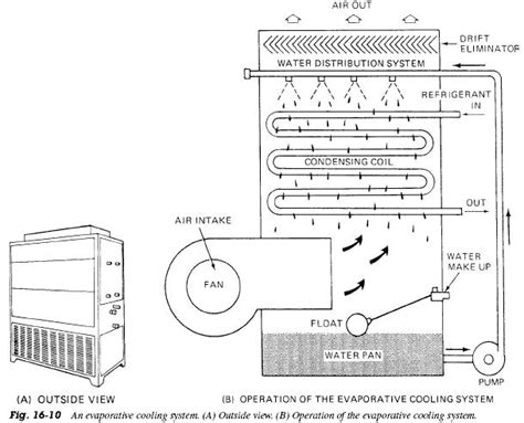 refrigerator cooling diagram wiring diagram with description
