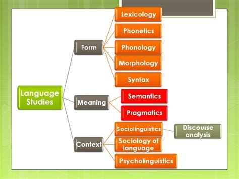 the study of language 1 introduction to the study of language 1