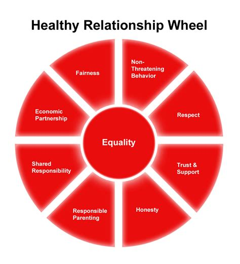 in in relationship healthy vs unhealthy relationships reach of macon county