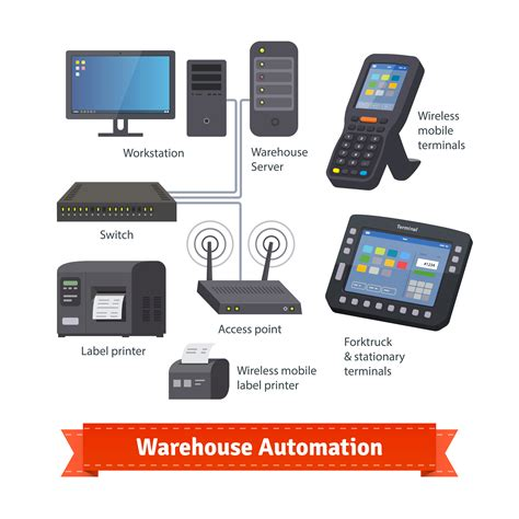 mobile software solution how mobile warehouse automation helps to increase revenue
