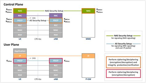 nas protocol lte security ii nas and as security netmanias