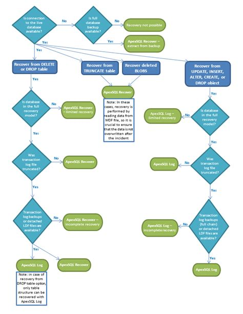 sle phone tree template disaster recovery flowchart flowchart in word