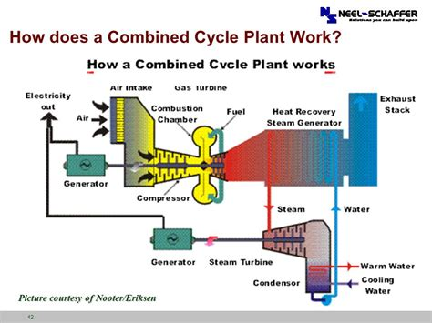 combined cycle power plant process flow diagram combined cycle power plant process flow diagram 28