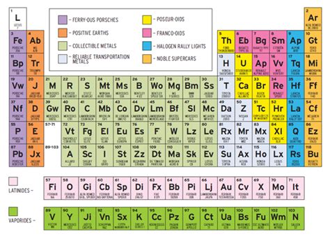 the periodic table of sports cars feature car and driver