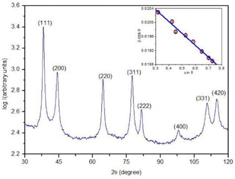 xrd pattern of silver nanoparticles figure 1 structural and thermal studies of silver