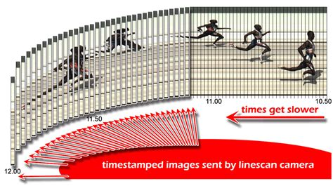 line scan what is fully automatic timing for sports about