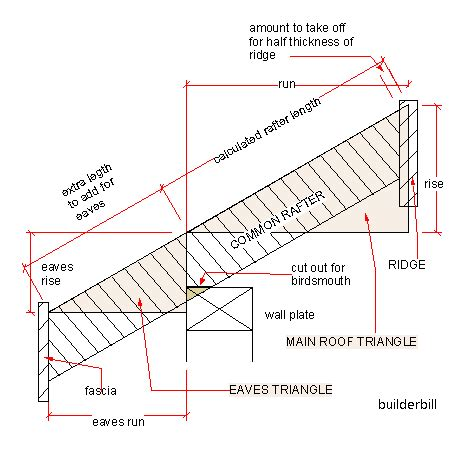 elm roofing permit house framing basics with names small house interior