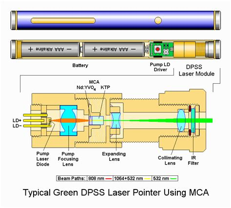 how does a diode laser work sam s laser faq solid state lasers