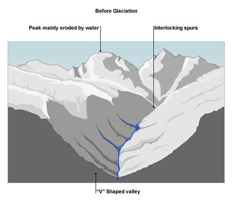 v shaped valley formation diagram standard grade bitesize geography processes of