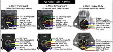 horse trailer 7 blade wiring diagram get free image