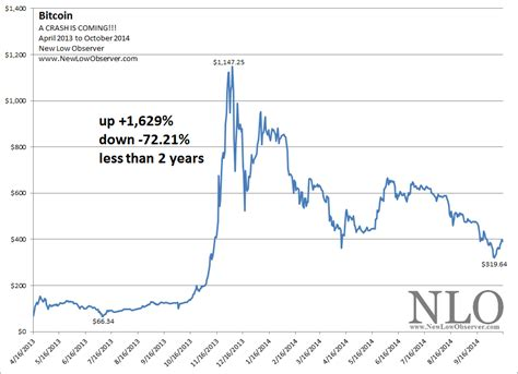 new year bitcoin crash bitcoin is a crash coming new low observer seeking alpha