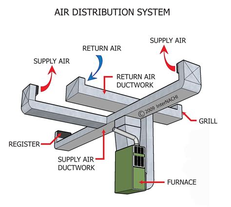 explain ducting wiring system duct work and duct aer tech
