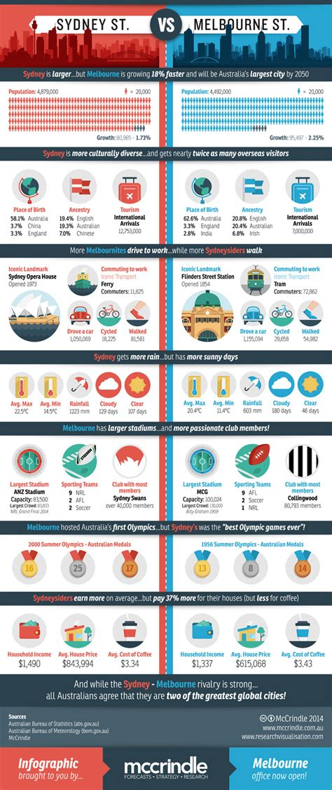 Jobs Growth 2017 by Sydney Vs Melbourne Rivalry Infographic