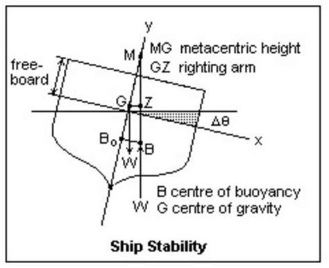 cardboard boat buoyancy equation ship hydro static stability amarine