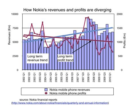 how to profit from trending nokia s revenue and profit trends point to its key problem commoditisation technology
