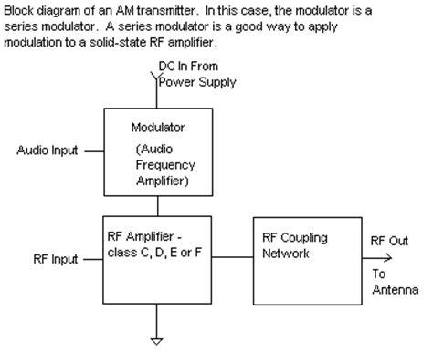 am broadcast transmitter block diagram block diagram of am transmitter