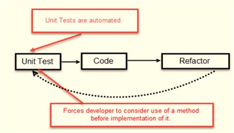 test driven development tdd learn with exle