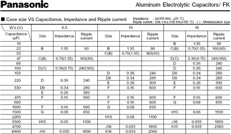 capacitors range capacitor typical values 28 images preher tech typical electrolytic capacitor esr values
