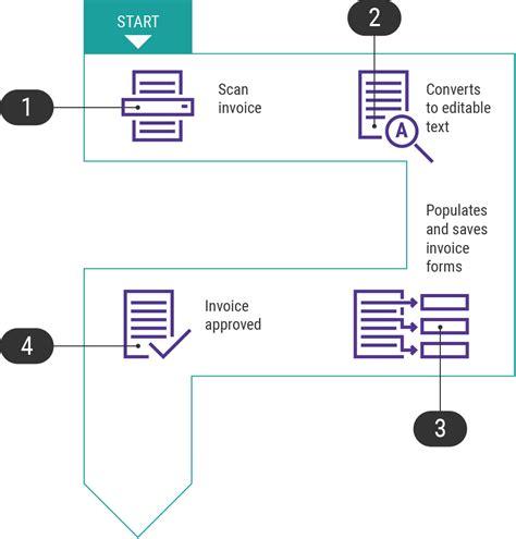 xerox workflow workflow infographic xerox
