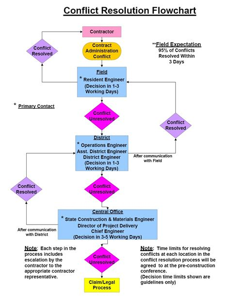 conflict resolution flowchart images