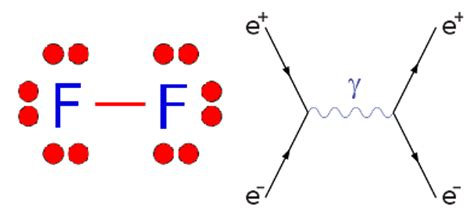 fluorine dot diagram tikalon by dev gualtieri