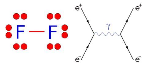 lewis dot diagram of fluorine tikalon by dev gualtieri