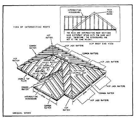 valley rafters intersecting gable roof cottage
