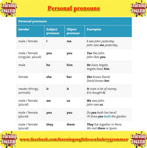 personal pronoun list and exles pdf english grammar lesson
