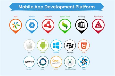 mobile app platform the best mobile application development platforms for your