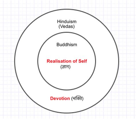 28 Buddhism Hinduism Venn Diagram Christianity And Hinduism