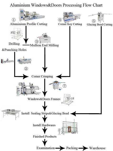 Aluminum Door Window Manufacturing Fabrication - aluminum doors window cnc production line machine buy