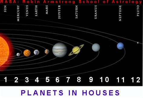 planets in houses planets in houses interpretations pics about space
