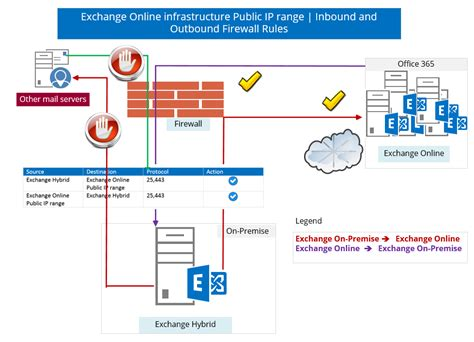 Microsoft 365 On Line Hybrid Deployment In Office 365 Checklist And Pre