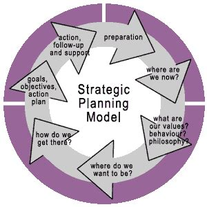 learningworks what we do strategic planning