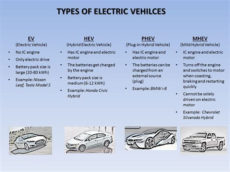 types of types of electric vehicles in a snapshot synergy files