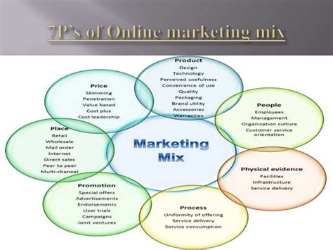 Service Marketing Ppt For Mba by Marketing Mix Ppt