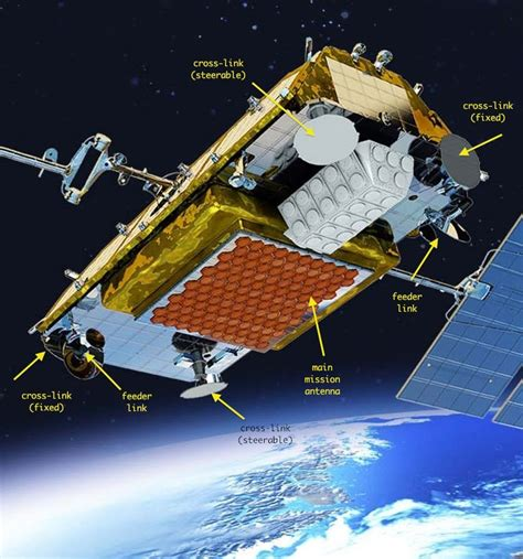 how many communication antennas does a satellite need if it belongs to a constellation space
