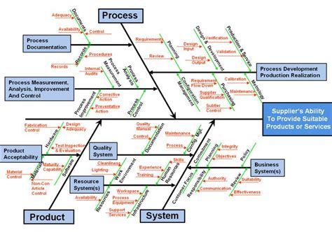 root cause analysis diagram exle root cause analysis rca using ishikawa fishbone